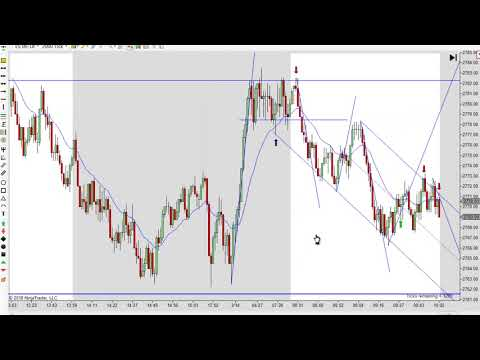 Price Action Day Trading 03-14-2018