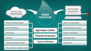 Kaspersky Internet Security 2012: Turn on, Tune in... Don't Get Dropped on!