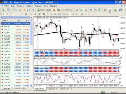 Внутридневной анализ рынка золота, серебра, а также курса валютной пары USDRUB от 17.11.2014