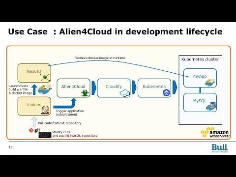 A4C DevOps pipeline with Docker, Jenkins, Nexus, AWS