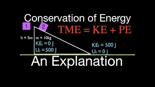 Physics, Conservation of Mechanical Energy, An Explanation