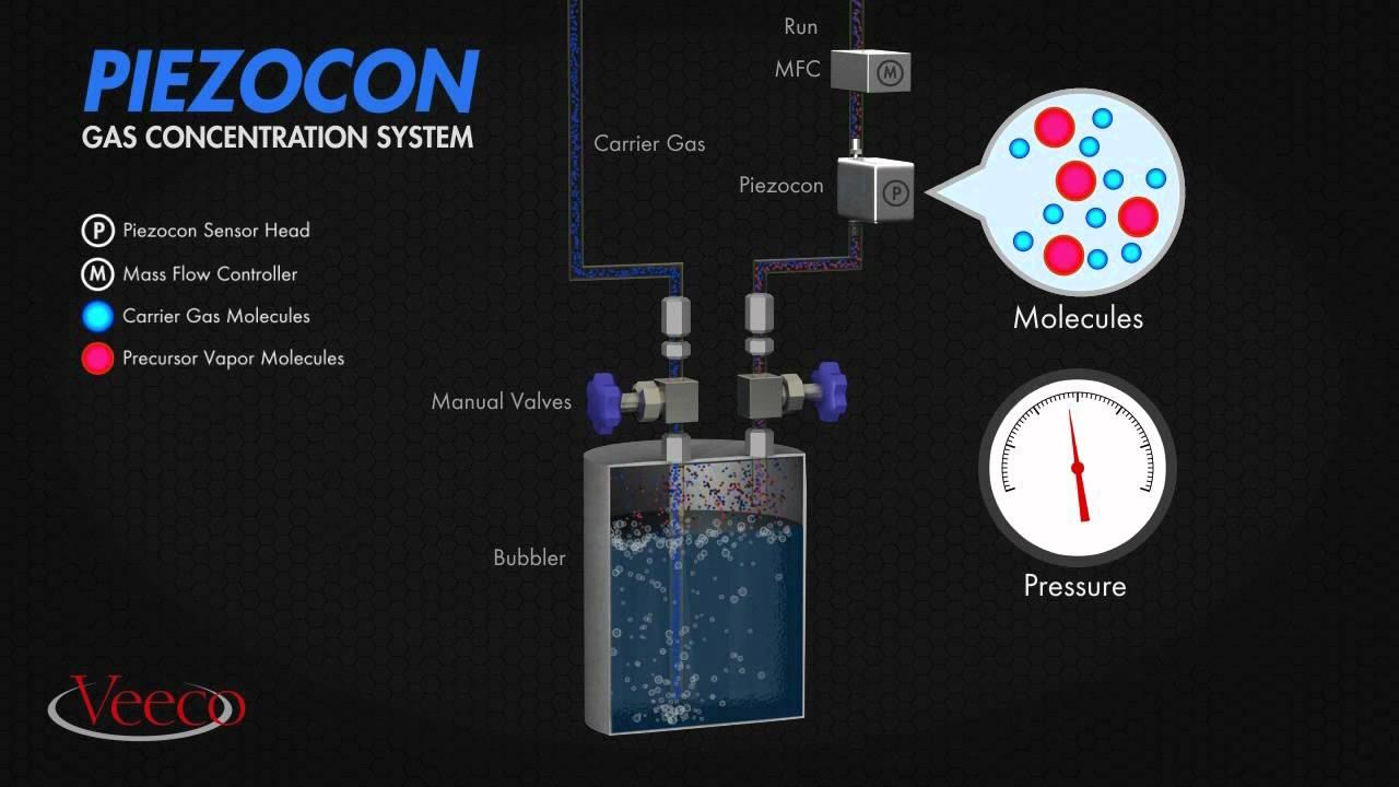 Piezocon 174 Gas Concentration Sensor Youtube