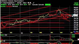 C, ITRA, QSFT, WMS - Stock Charts - Harry Boxer, TheTechTrader.com