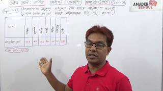 Class 8 Math [Statistics] Chapter -11 [Draw the Histogram] (Part-2).TOWHID SIR