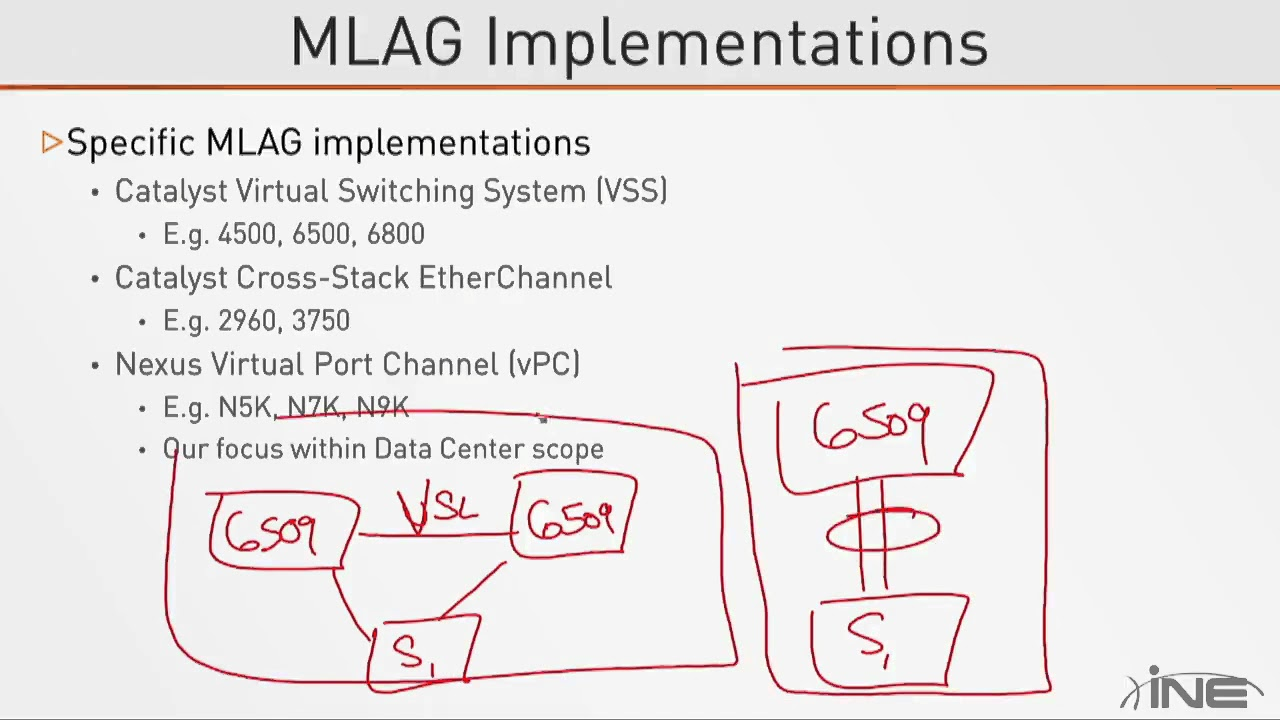 VPC or MLAG by Manoj Nawani