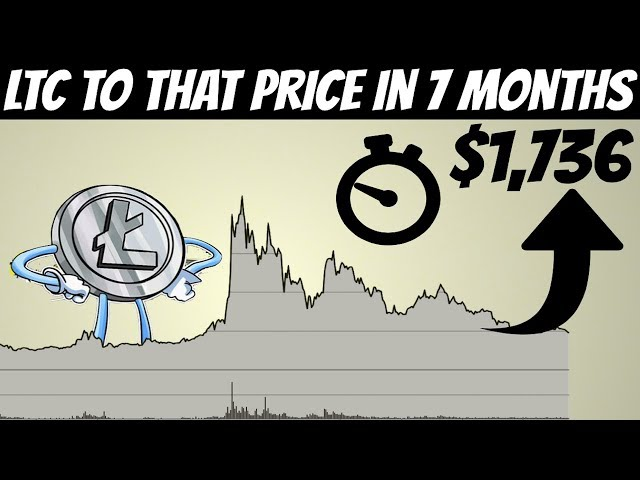 Litecoin Price Prediction | LTC Can Hit 1,736 Very Soon (Not Clickbait)