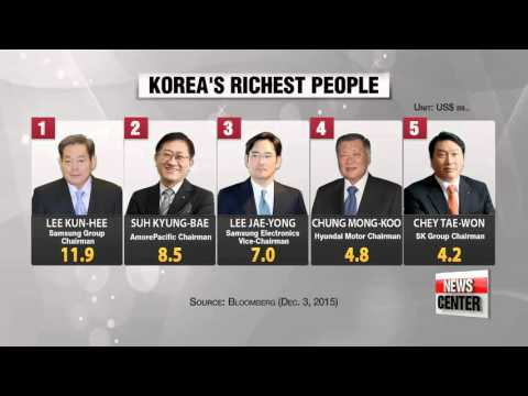 Wealth of five richest S. Koreans exceeds N. Korea′s GDP