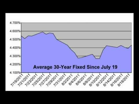 current-mortgage-interest-rates-today