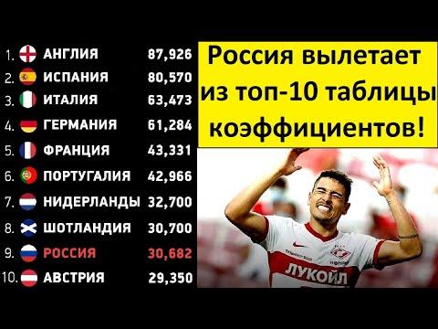 Россия вылетает из Топ-10 таблицы УЕФА! Австрия и Украина нас догонят!
