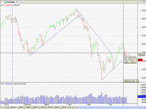 ASX Market Watch Weekly - ABC Corrections on ASX Top 200, FTSE, and Hang Seng