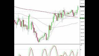 Japanese Yen Forex Signals Trade