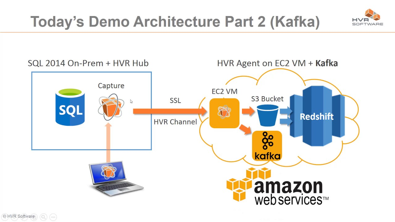 AWS Data Integration | HVR