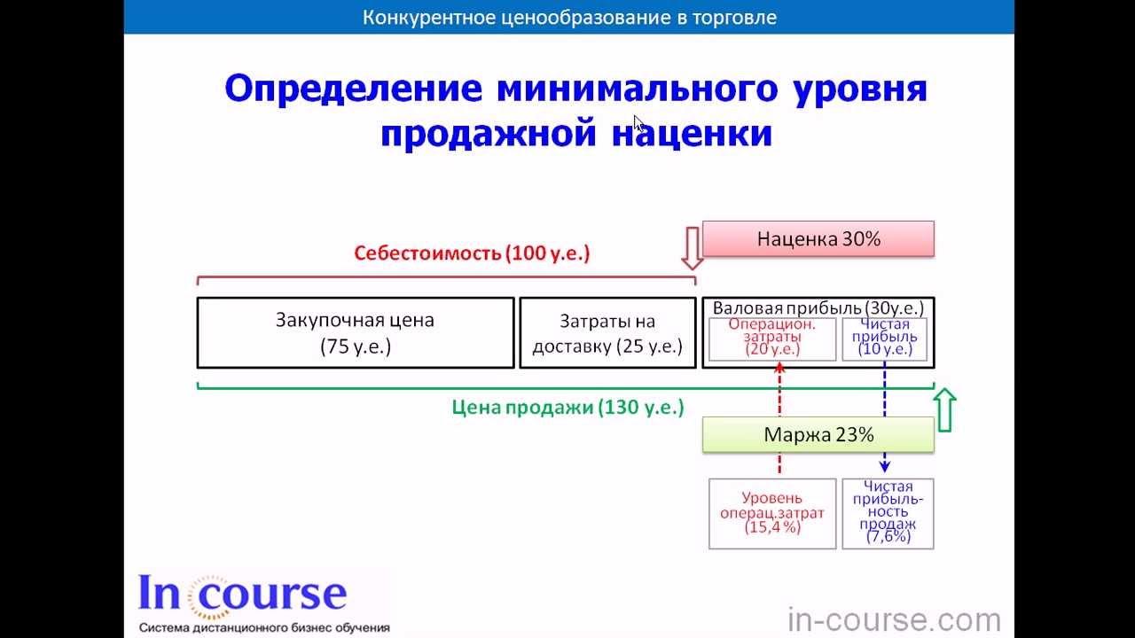 Формула расчета маржи и наценки [PUNIQRANDLINE-(au-dating-names.txt) 35
