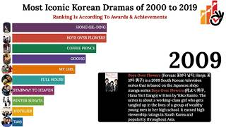 Most Iconic Korean Dramas of 2000 to 2019 🤷🤷🤷🤷