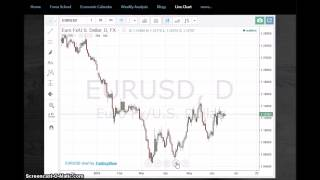 Forex Daily Time-frame Strategy - TheTraderstation.com