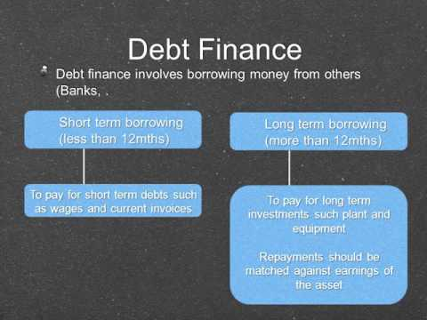 HSC Business Studies - Finance Video Lessons