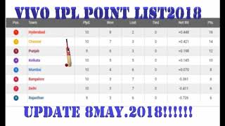 Vivo IPL 2018 Point Table  Updated as on 8 May..2018 !!!!!!!!