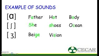 EXAMPLE OF SOUNDS OF THE SPEECH ORGANS