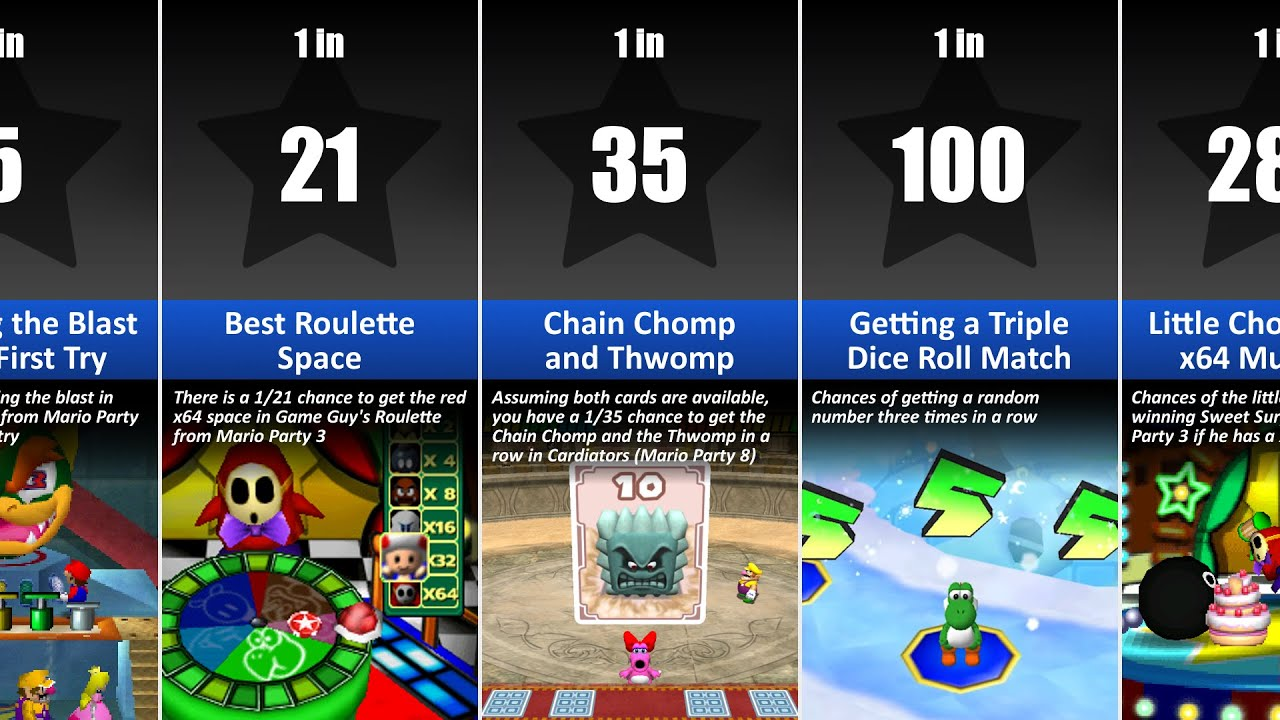 Mario Party Probability Comparison (Rarest Things in Mario Party)