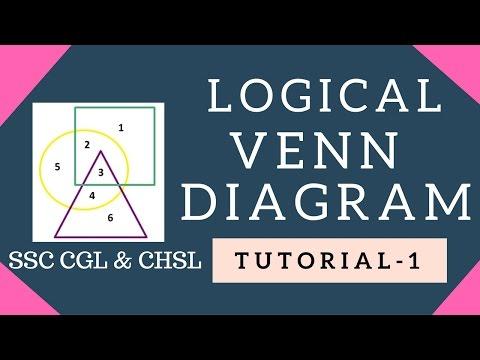 Logical Venn Diagram   Non-Verbal Reasoning   Tutorial 1  SSC CGL   SSC CHSL   RAILWAY