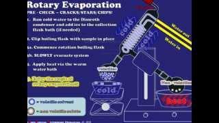 Rotary Evaporation Explained
