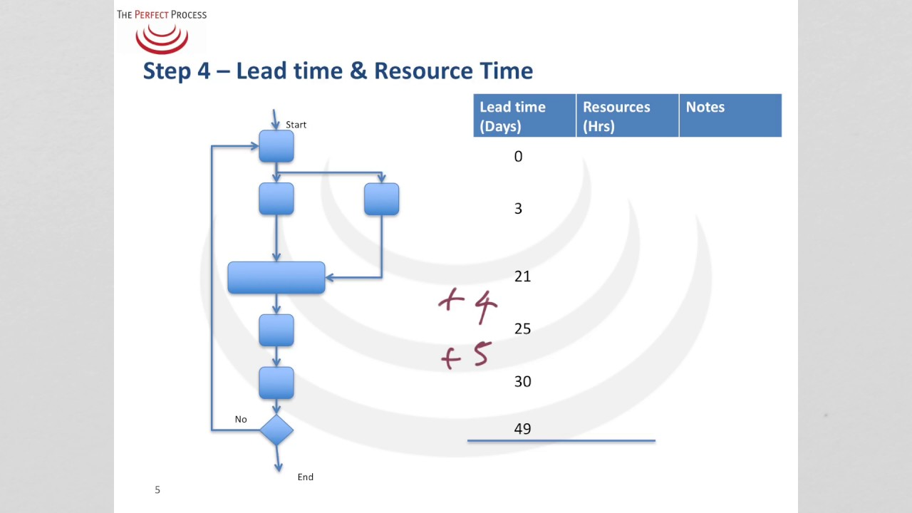 Calculating lead time and resource time