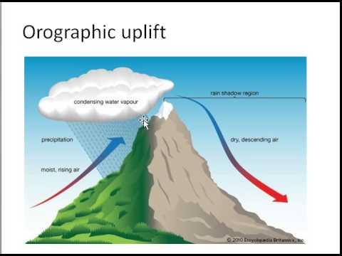 Atmospheric Moisture Weather