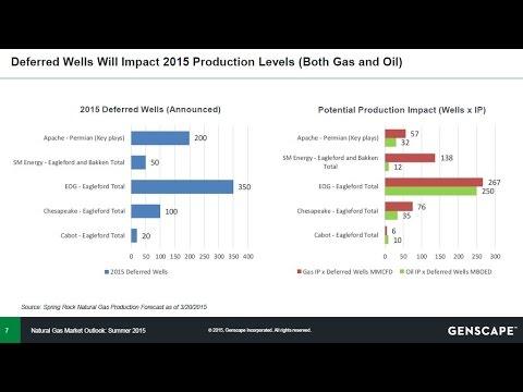 Natural Gas Summer Outlook 2015