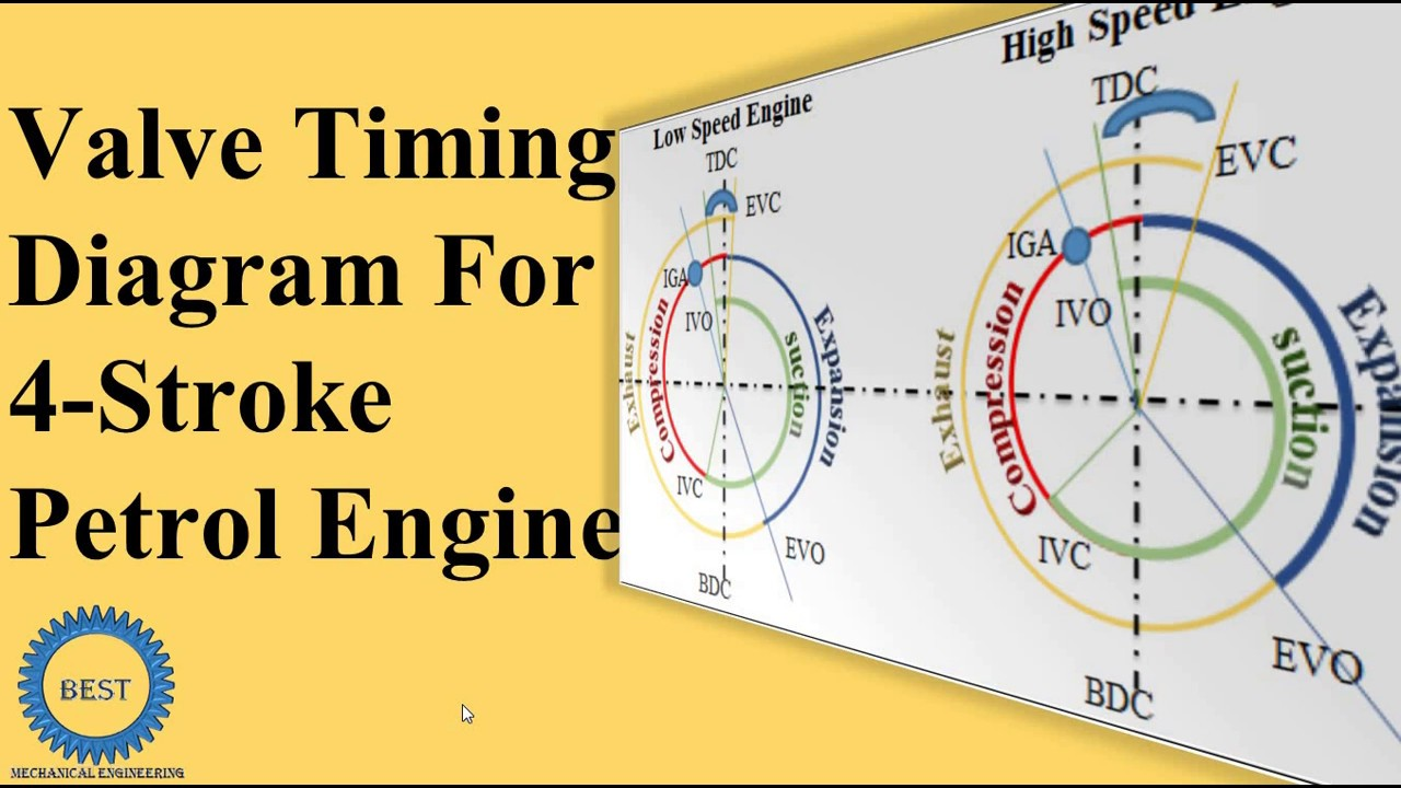 Valve Timing Diagram For Four Stroke Petrol Engine