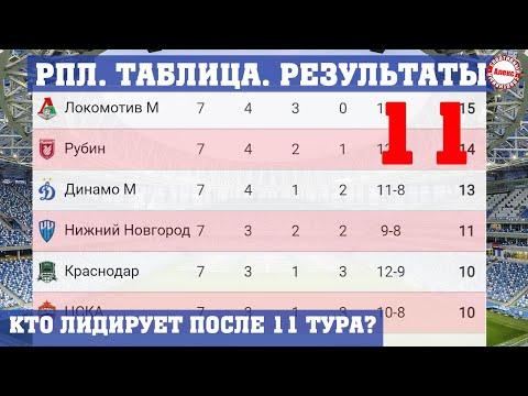 Чемпионат России (РПЛ). Результаты 11 тура, таблица, расписание. Кто лидирует, если Зенит проиграл?