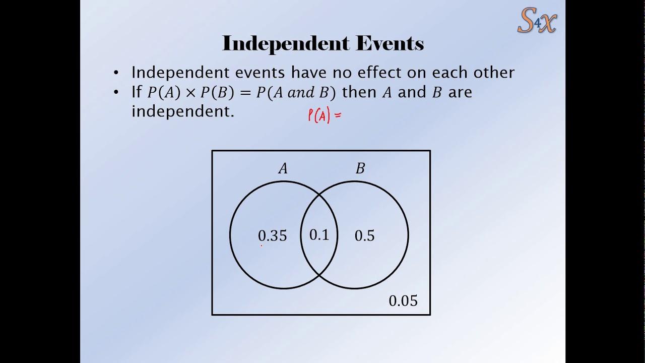 Venn diagram independent akbaeenw venn diagram independent ccuart Choice Image