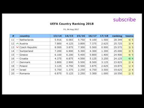 new uefa country ranking 2018