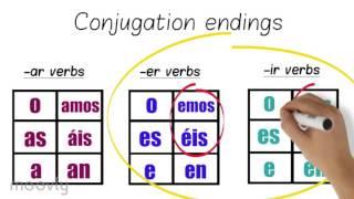 spanish conjugation animated explanation video