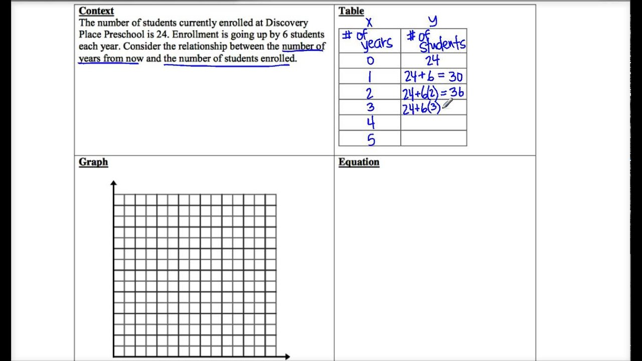 2 1 Linear Relationships Worksheet Example