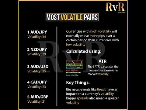 The most volatile forex pairs