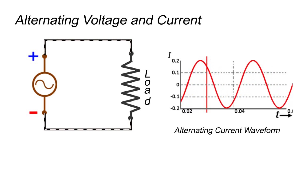 alternating current diagram. alternating voltage and current animation diagram