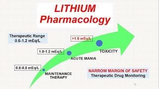 LITHIUM - Pharmacology