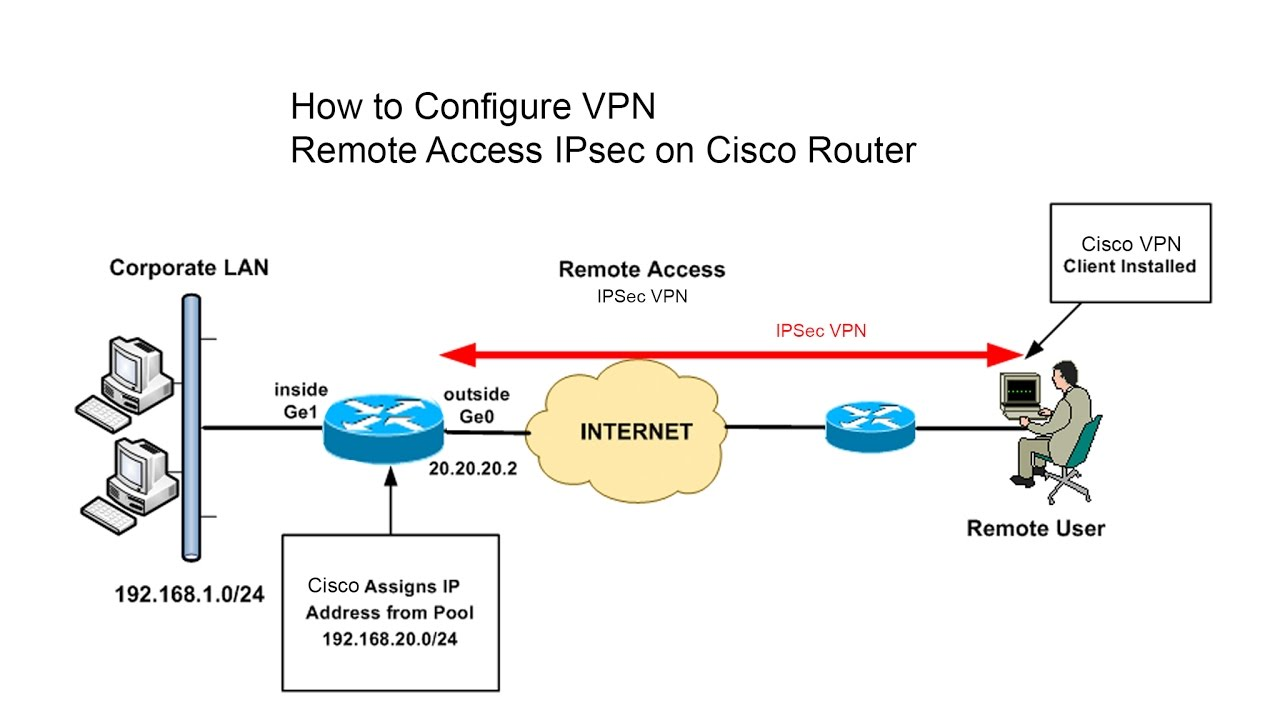 how to know if router remote access