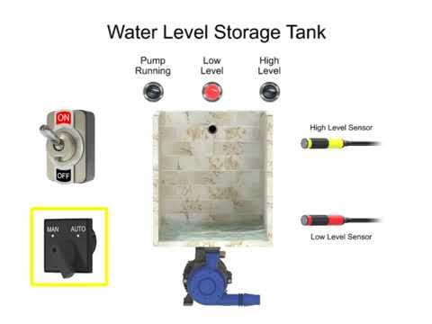 Controlling Water Level in the PLC Ladder Logic Program - Engineering Basics
