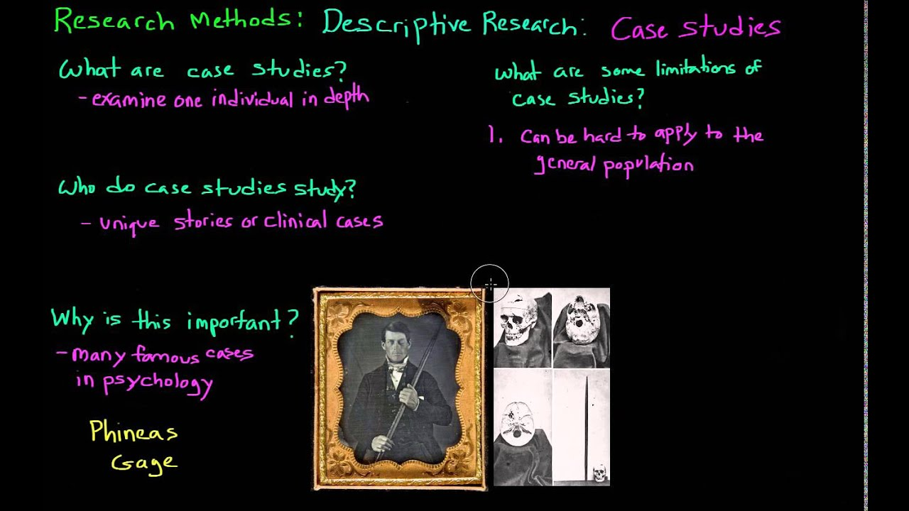 Introduction to Psychology: Descriptive Research: Case Studies