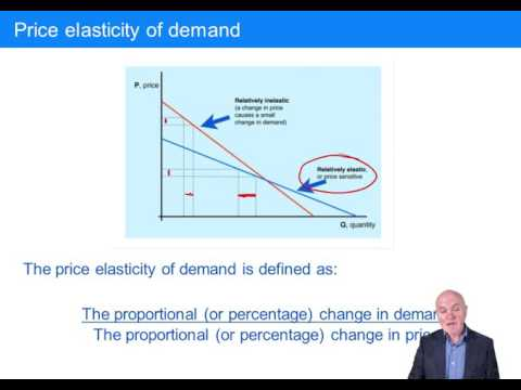 CIMA BA1 Prices, Demand curves, The elasticity of demand, The supply curve