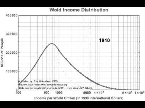 Income Distribution evolution
