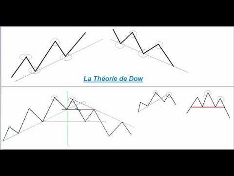 La Théorie de Dow