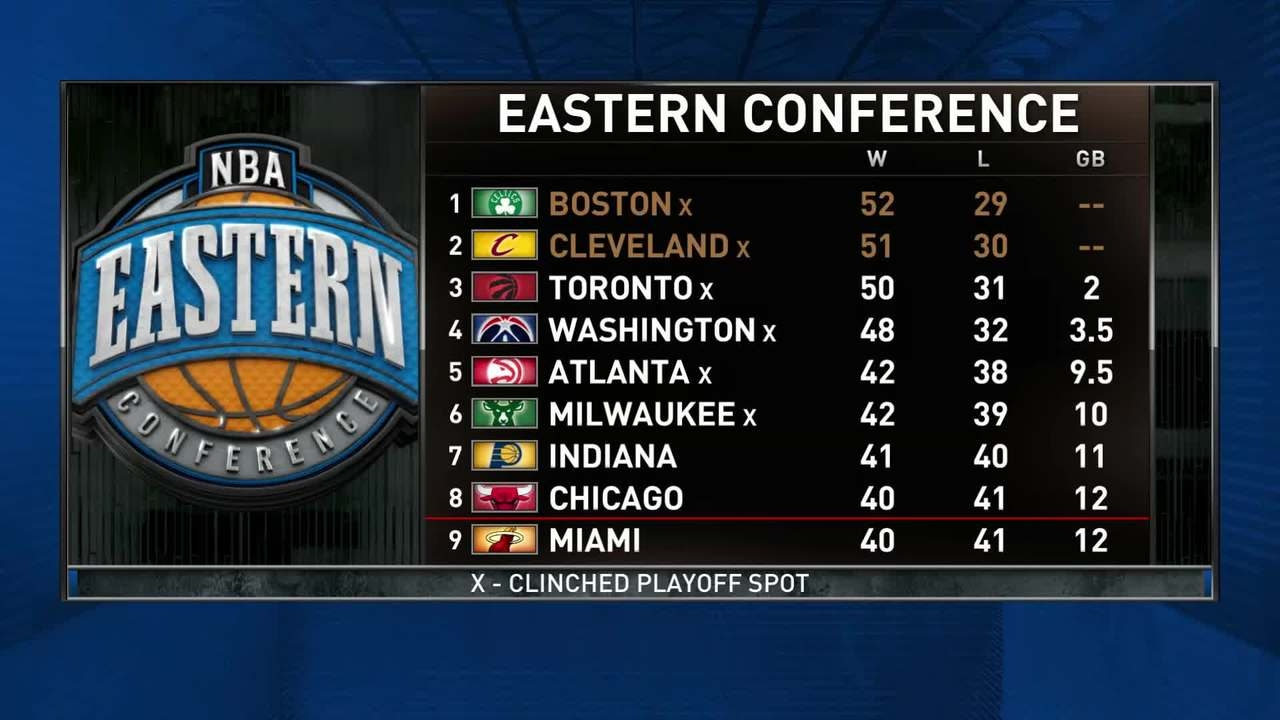 Inside The NBA  Eastern Conference Playoff Race - Updated  6110684b3