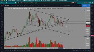 Bitcoin analysis in 15 mins | Looks like we were right: Perma bulls got punished