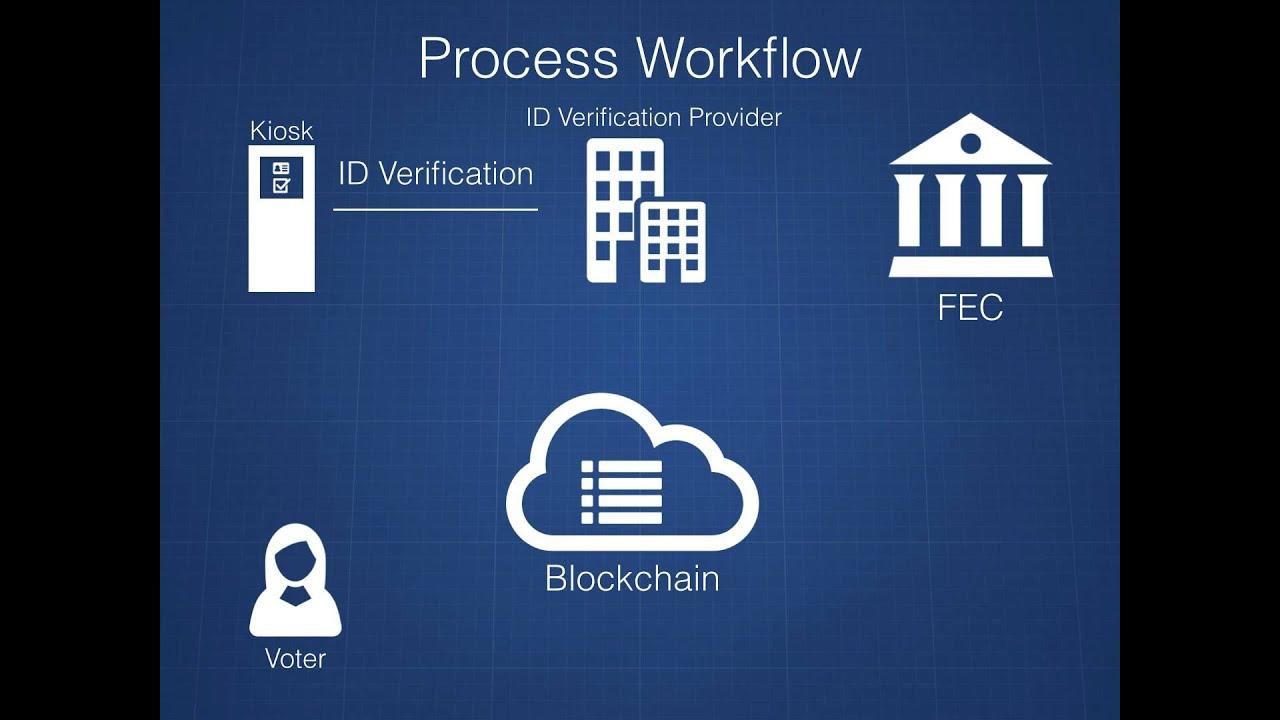 Image result for blockchain votting