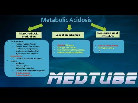Metabolic Acidosis Made Easy