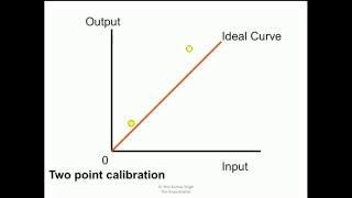 CALIBRATION BASICS and CALIBRATION OF TRANSDUCERS