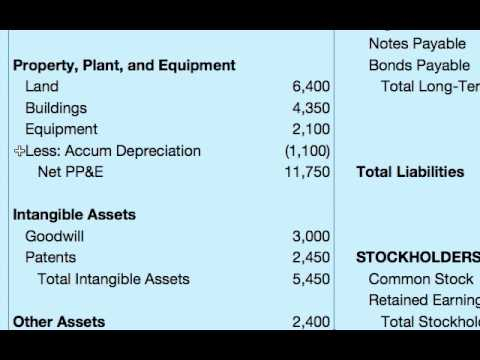How To Do A Balance Sheet  Youtube