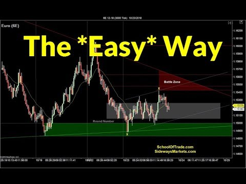Trading the EASY Way | Crude Oil, Emini, Nasdaq, Gold & Euro